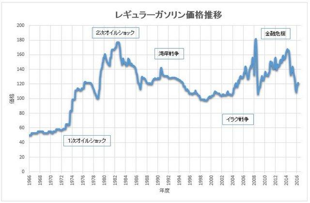 ガソリン価格 推移